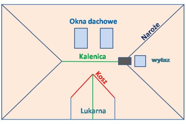 Zużycie membran wstępnego krycia (MWK)