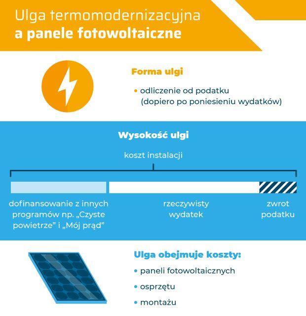 Czym jest ulga termomodernizacyjna