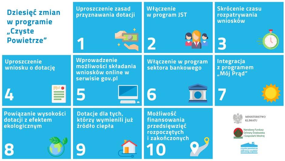 Czyste powietrze 2.0 - 10 zmian w programie obowiązujących od 15 maja 2020 r