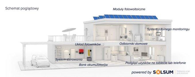 Instalacja fotowoltaiczna – schemat instalacji, warunki montażu