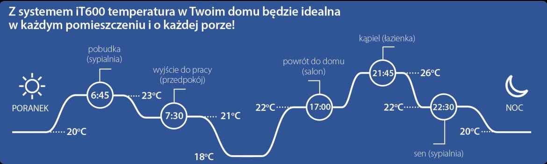 Sterowanie temperaturą w domu